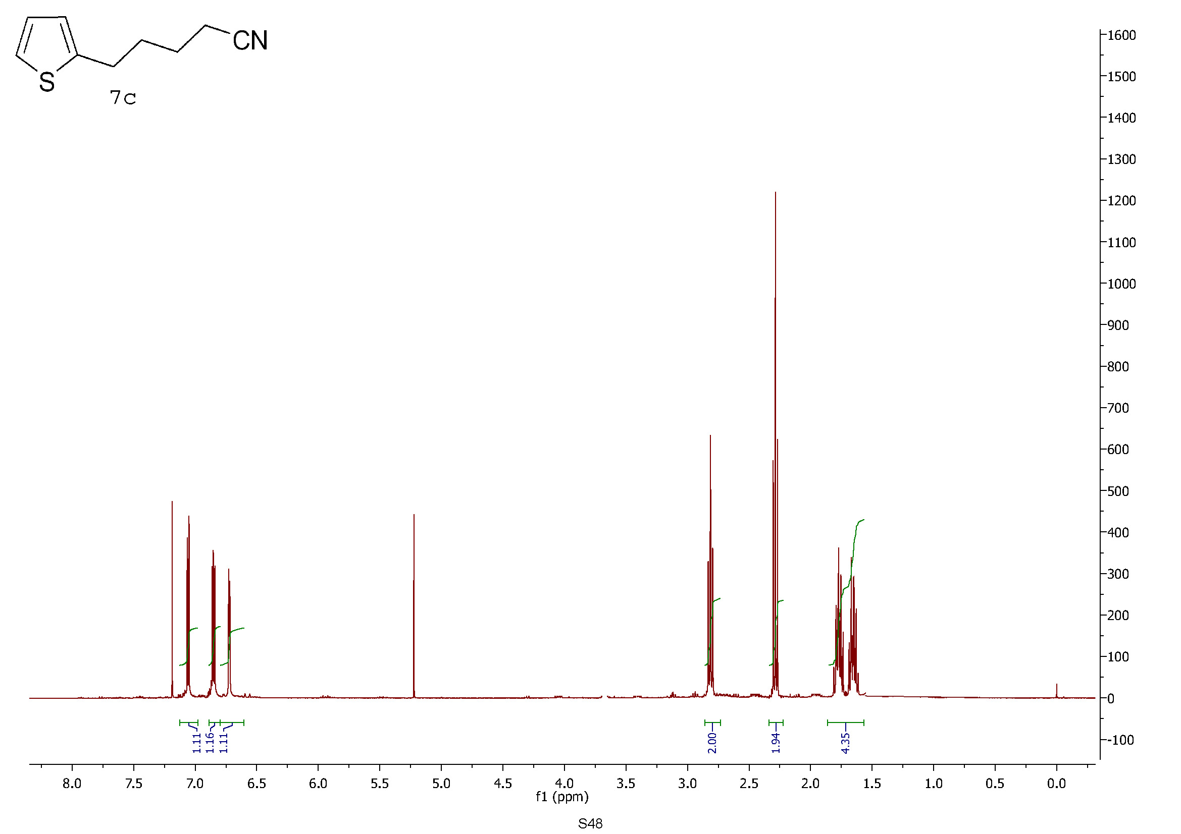 Chembark Blog Archive Some Very Peculiar Nmr Spectra In